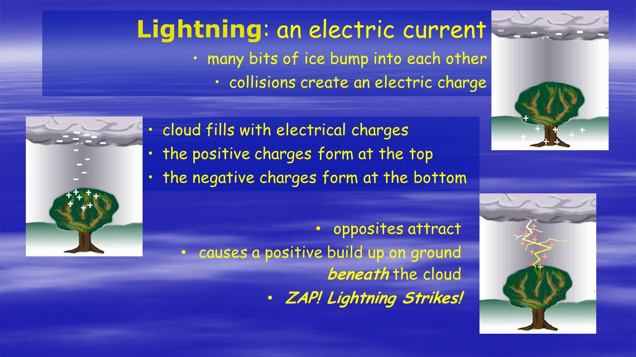 Lightning: an electric current
