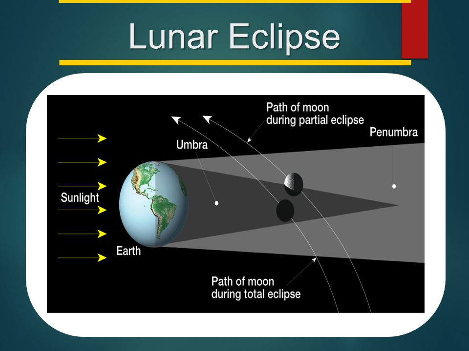 Lunar Eclipse Makes no sense without caption in book