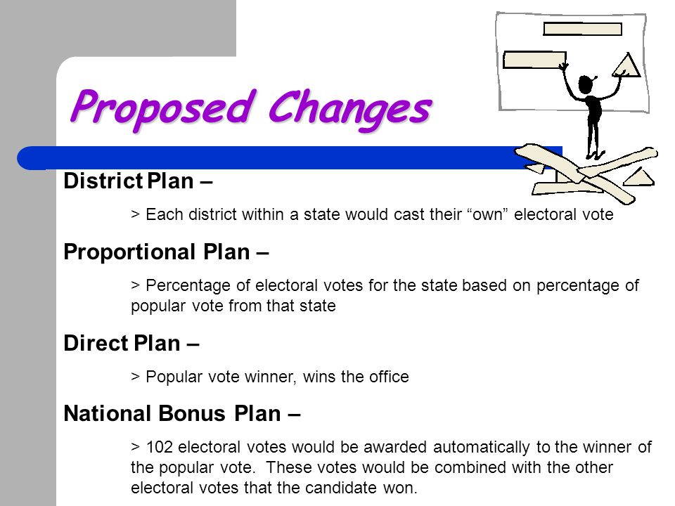 Proposed Changes District Plan – Proportional Plan – Direct Plan –