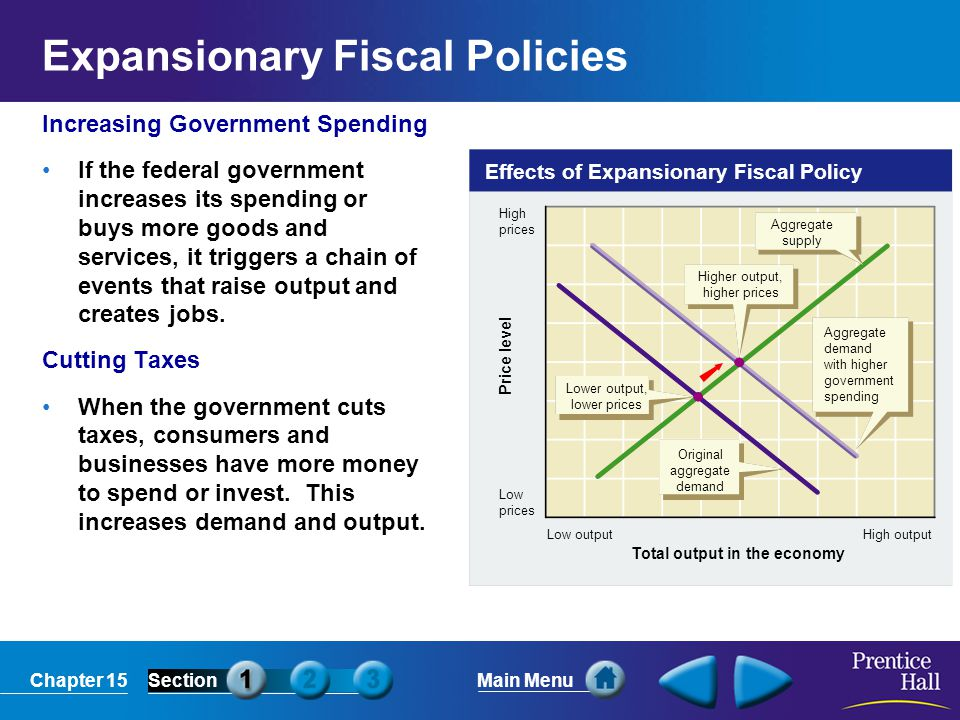 Expansionary Fiscal Policies