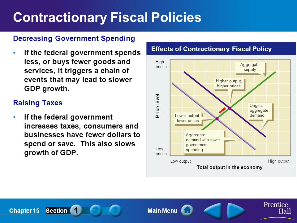 Contractionary Fiscal Policies