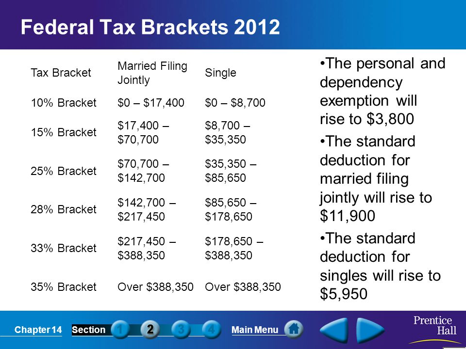 Federal Tax Brackets 2012 Tax Bracket. Married Filing Jointly. Single. 10% Bracket. $0 – $17,400.