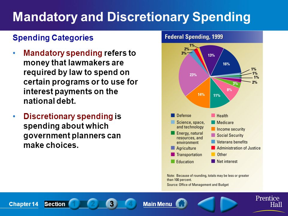 Mandatory and Discretionary Spending