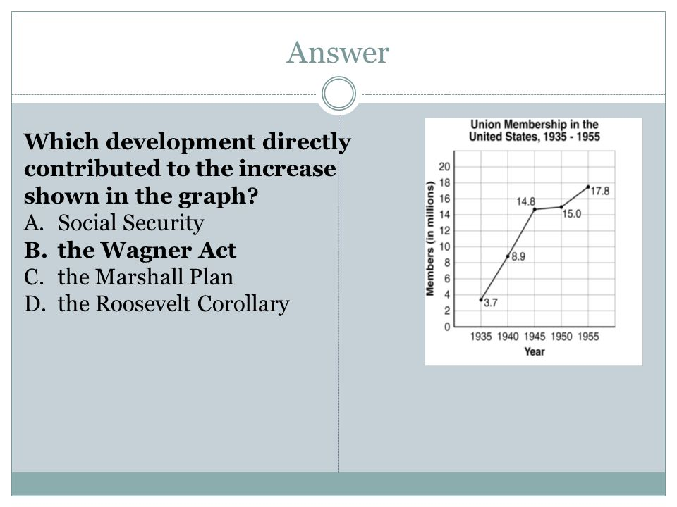 Answer Which development directly contributed to the increase shown in the graph Social Security.