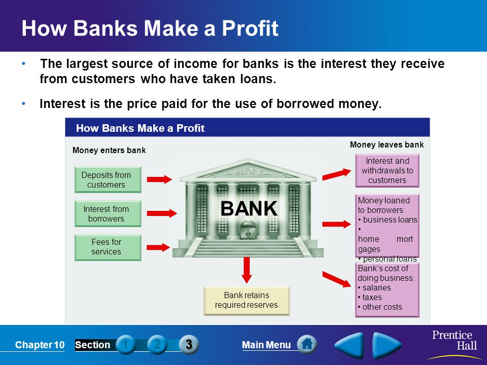 How Banks Make a Profit BANK