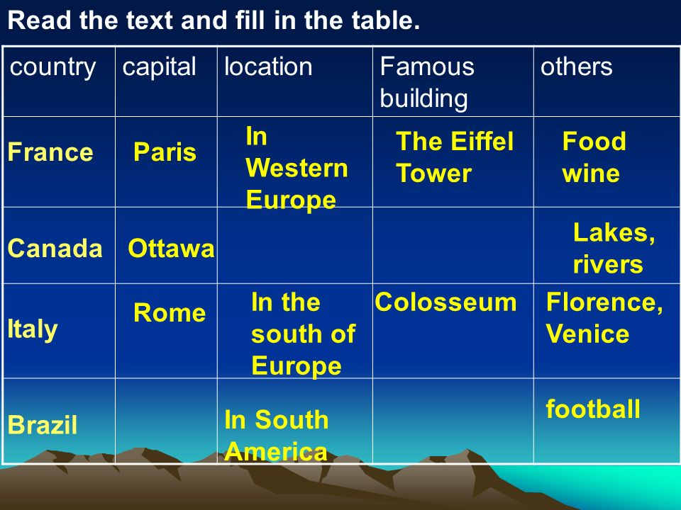 Read the text and fill in the table.