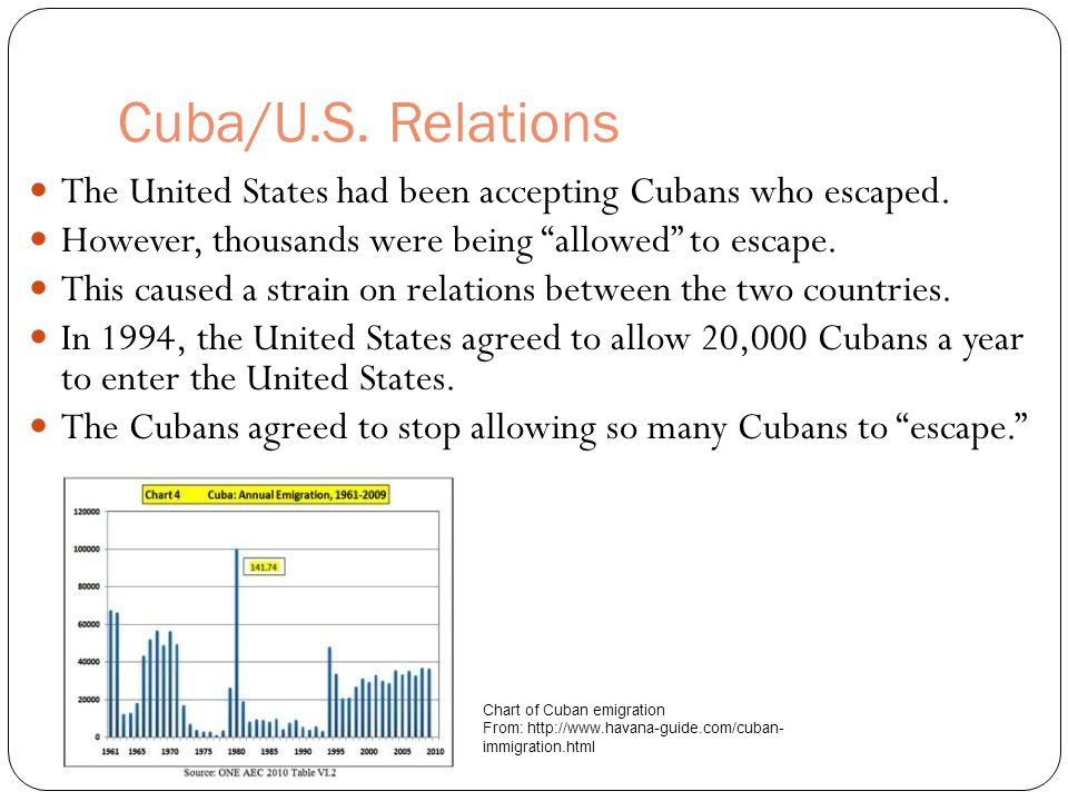 Cuba/U.S. Relations The United States had been accepting Cubans who escaped. However, thousands were being allowed to escape.