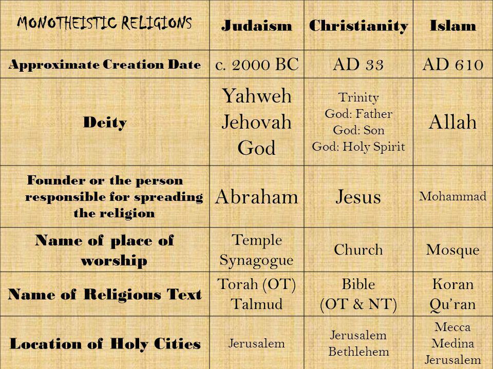 Yahweh Jehovah God Allah Abraham Jesus MONOTHEISTIC RELIGIONS