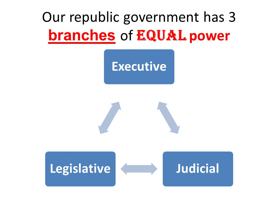 Our republic government has 3 branches of equal power