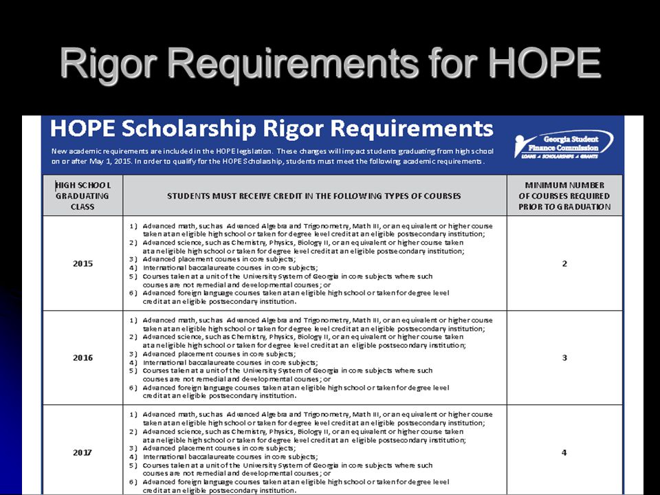 Rigor Requirements for HOPE