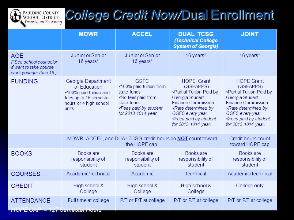 College Credit Now/Dual Enrollment