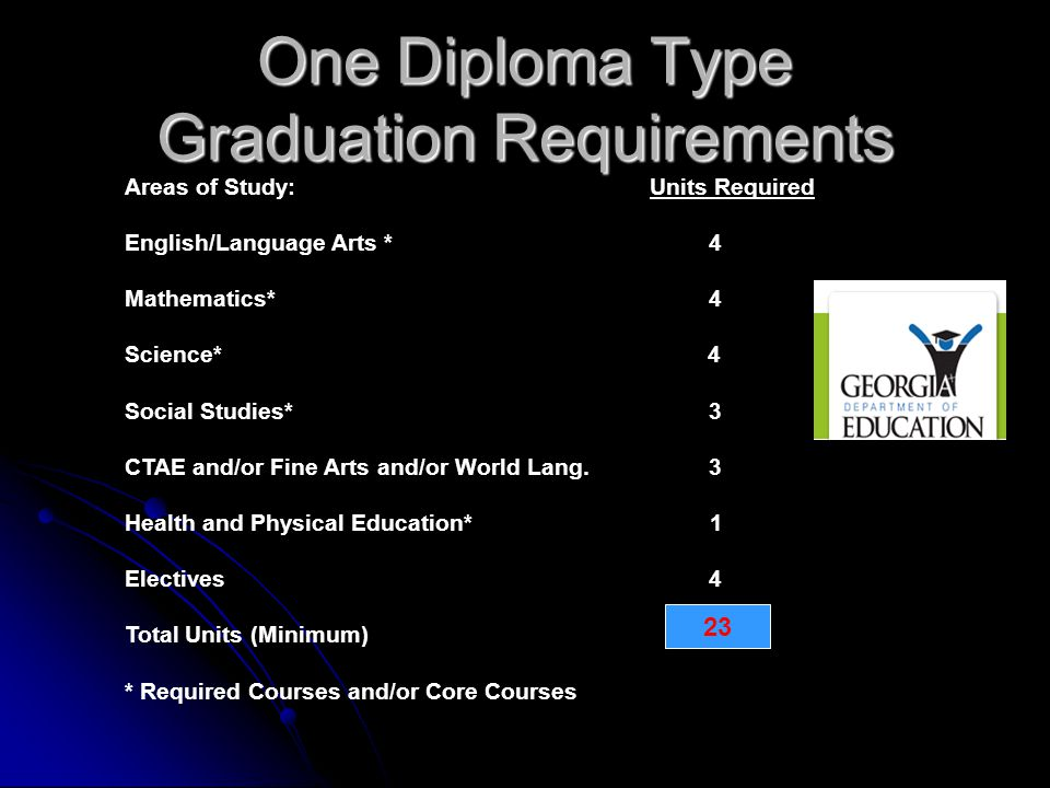 One Diploma Type Graduation Requirements