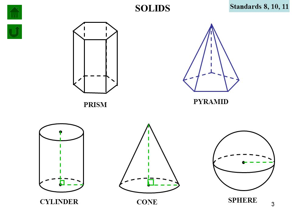 SOLIDS Standards 8, 10, 11 PRISM PYRAMID CYLINDER CONE SPHERE