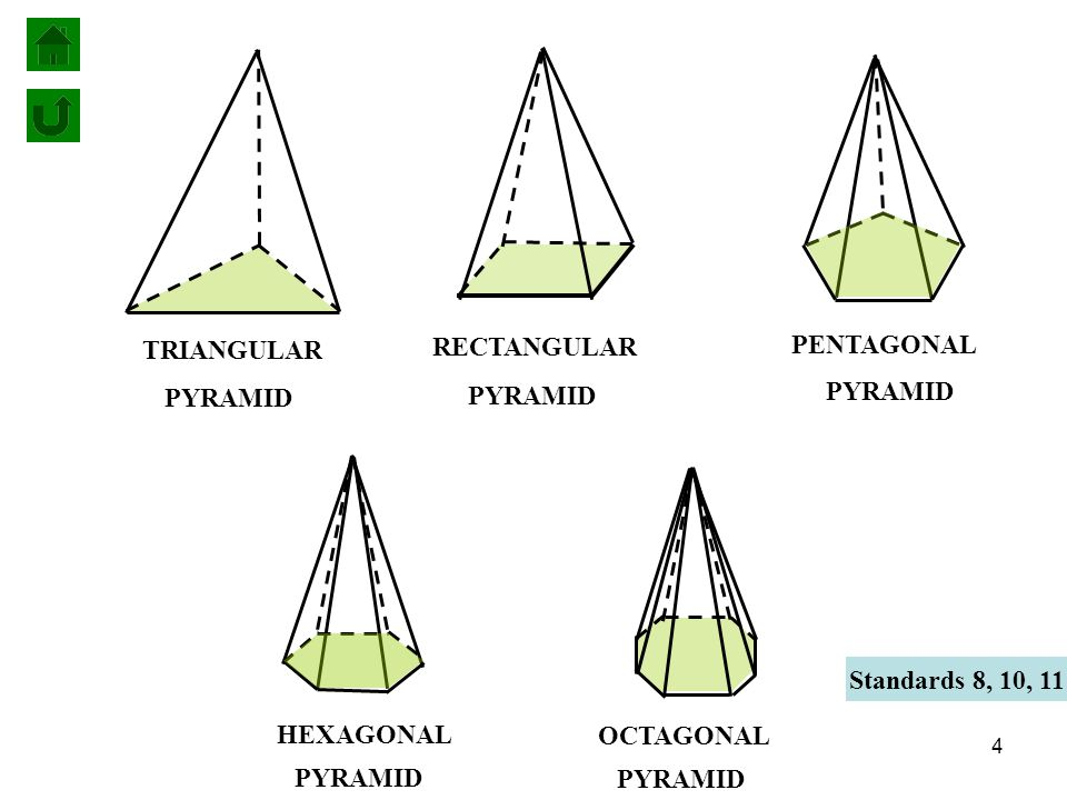 PYRAMID TRIANGULAR. PYRAMID. RECTANGULAR. PYRAMID. PENTAGONAL. Standards 8, 10, 11. PYRAMID. HEXAGONAL.