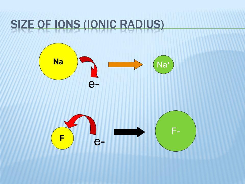 Size of Ions (Ionic Radius)