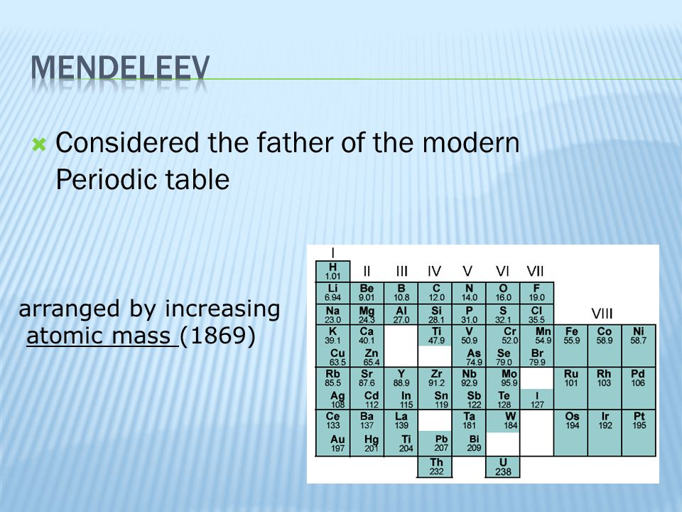 Mendeleev Considered the father of the modern Periodic table