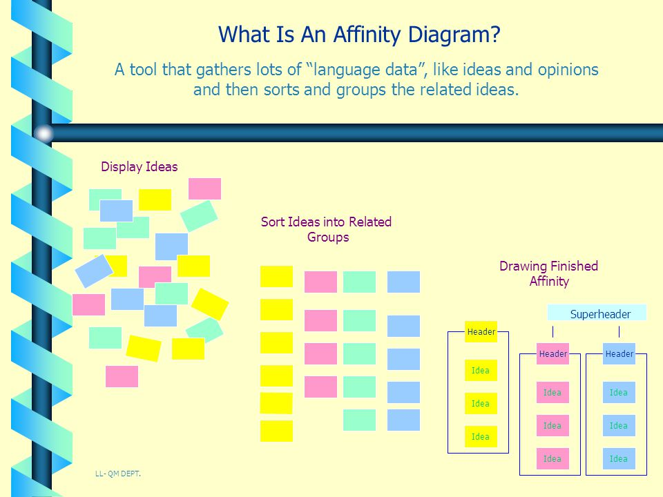 What Is An Affinity Diagram