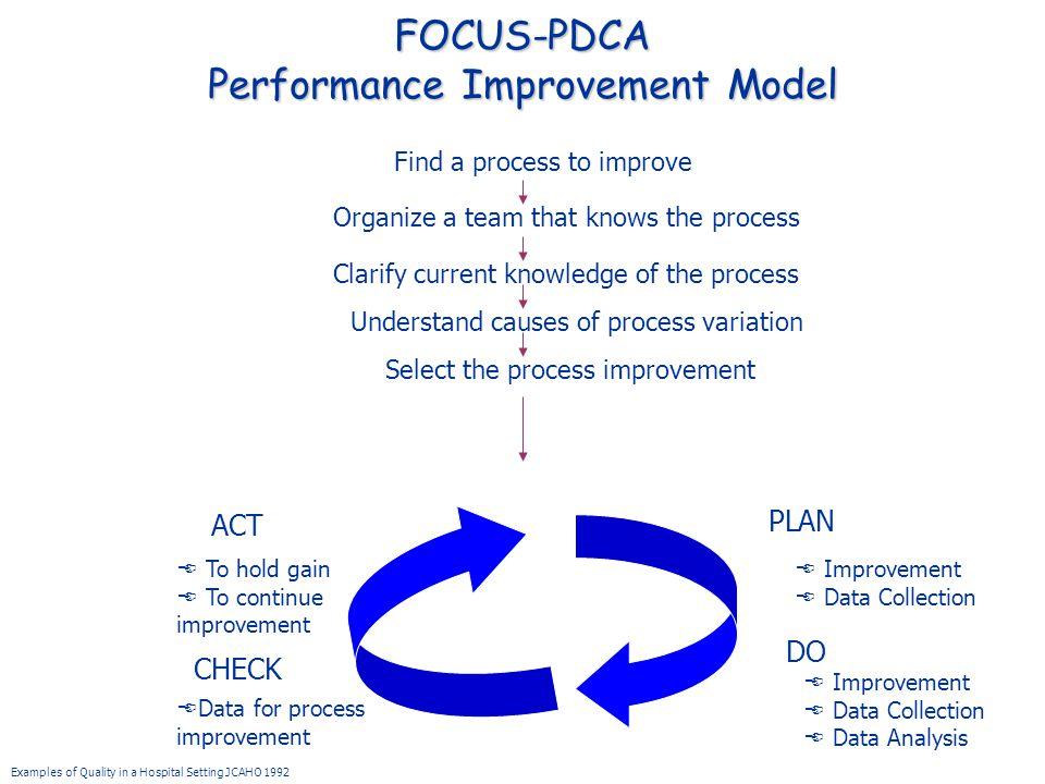 FOCUS-PDCA Performance Improvement Model