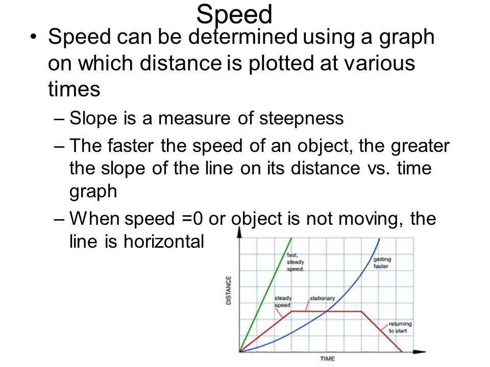 Speed Speed can be determined using a graph on which distance is plotted at various times. Slope is a measure of steepness.