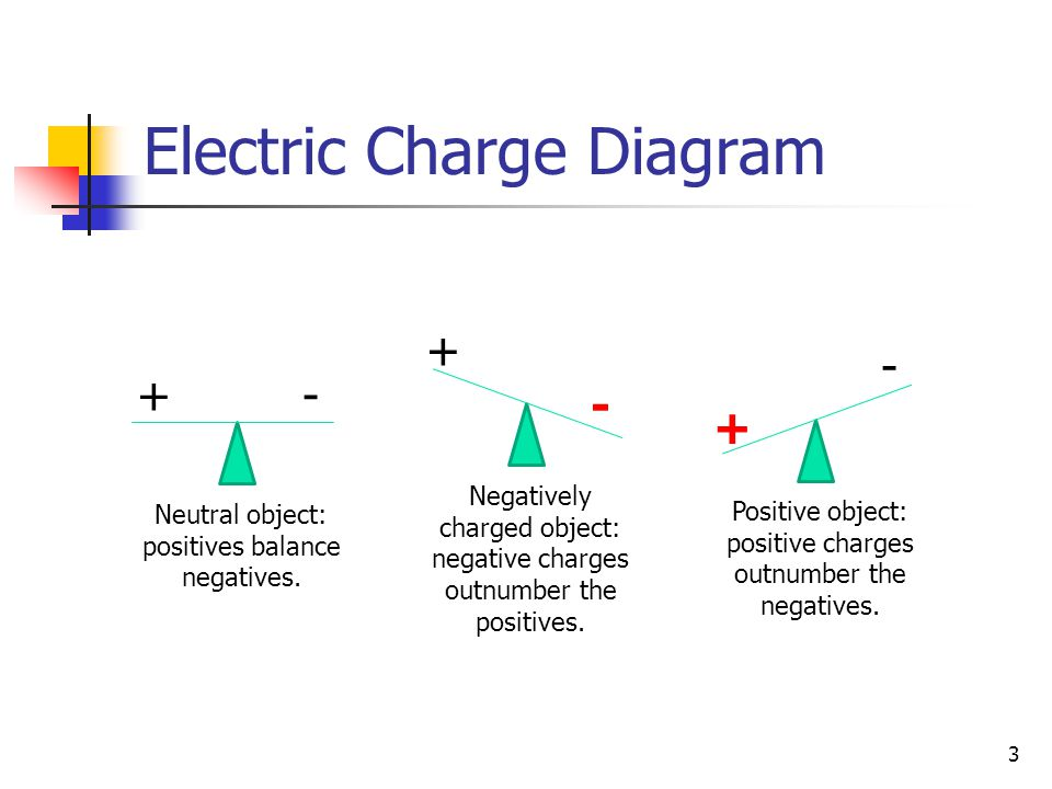 Electric Charge Diagram