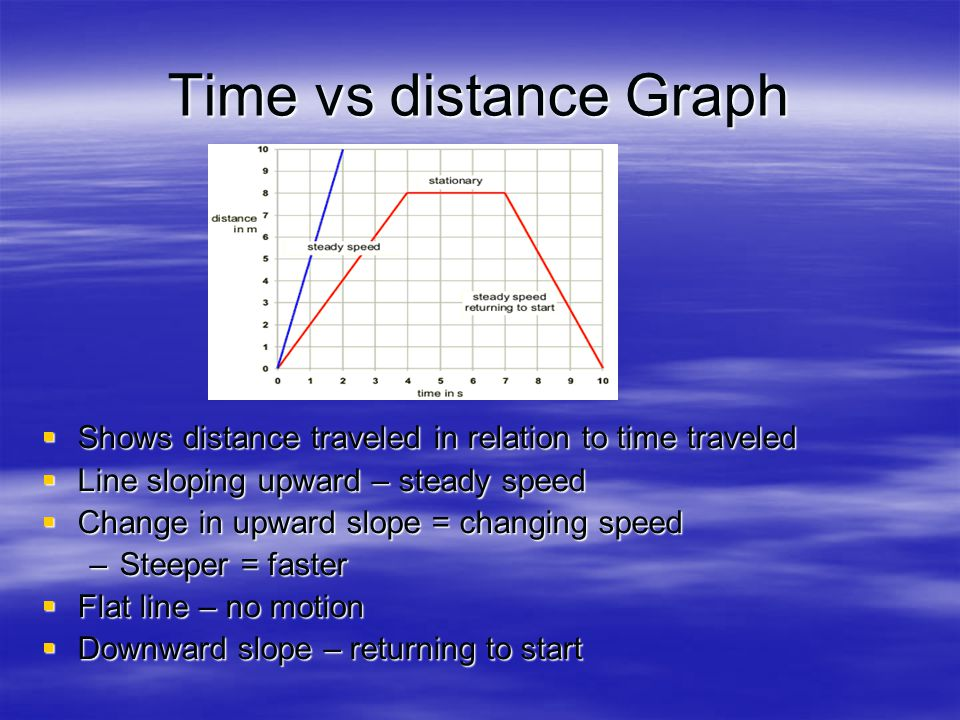 Time vs distance Graph Shows distance traveled in relation to time traveled. Line sloping upward – steady speed.