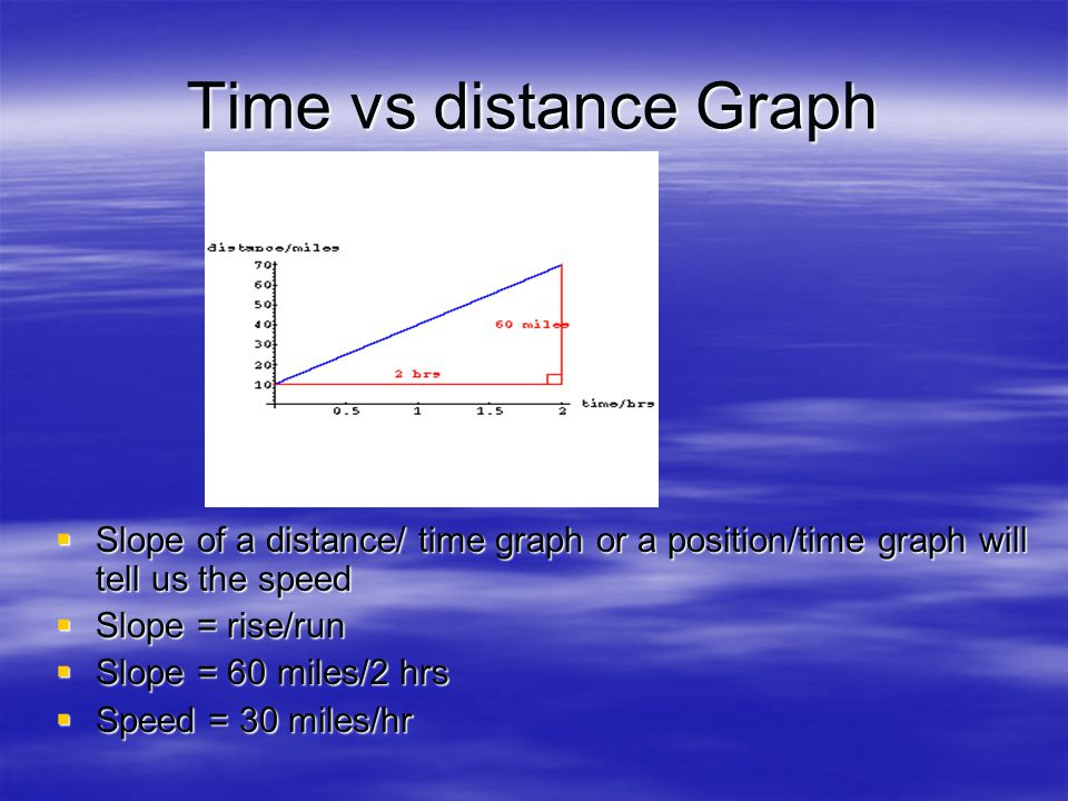 Time vs distance Graph Slope of a distance/ time graph or a position/time graph will tell us the speed.