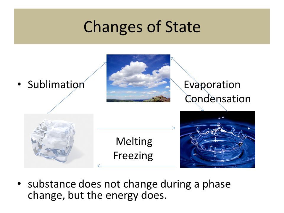 Changes of State Sublimation Evaporation Condensation Melting Freezing