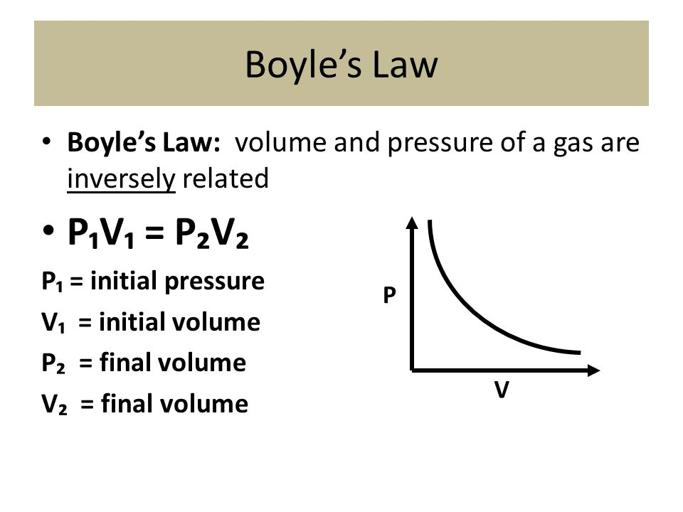 Boyle's Law Boyle's Law: volume and pressure of a gas are inversely related. P₁V₁ = P₂V₂. P₁ = initial pressure.