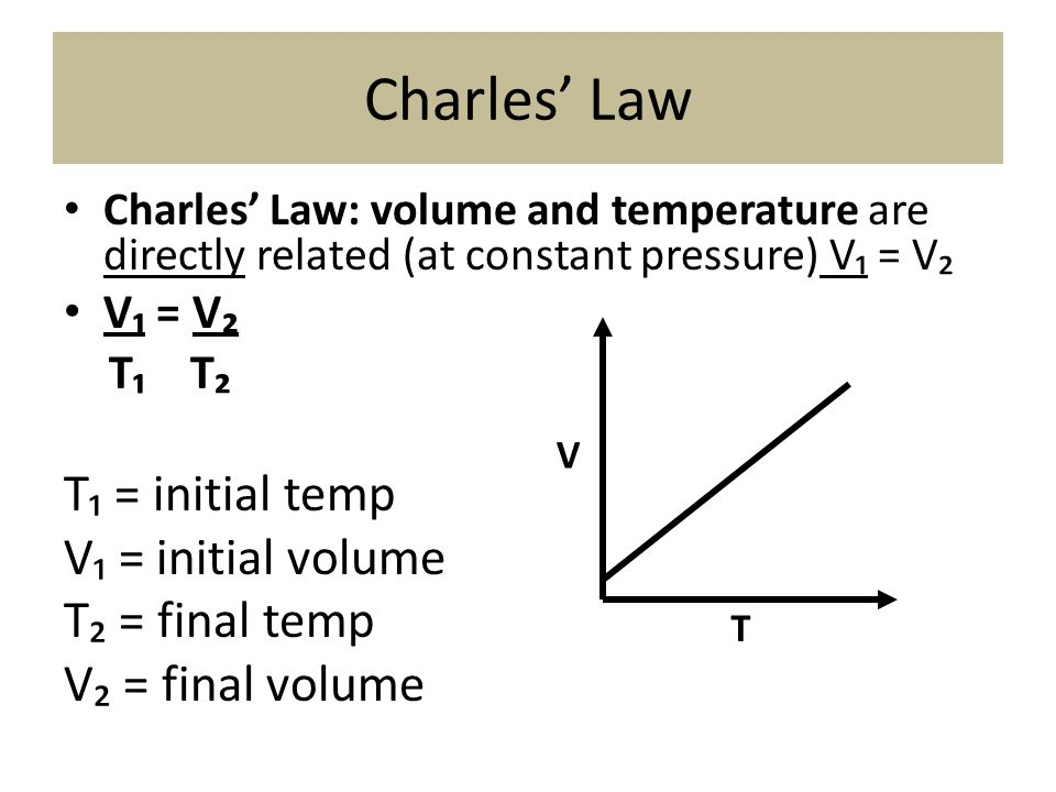 Charles' Law T₁ = initial temp V₁ = initial volume T₂ = final temp