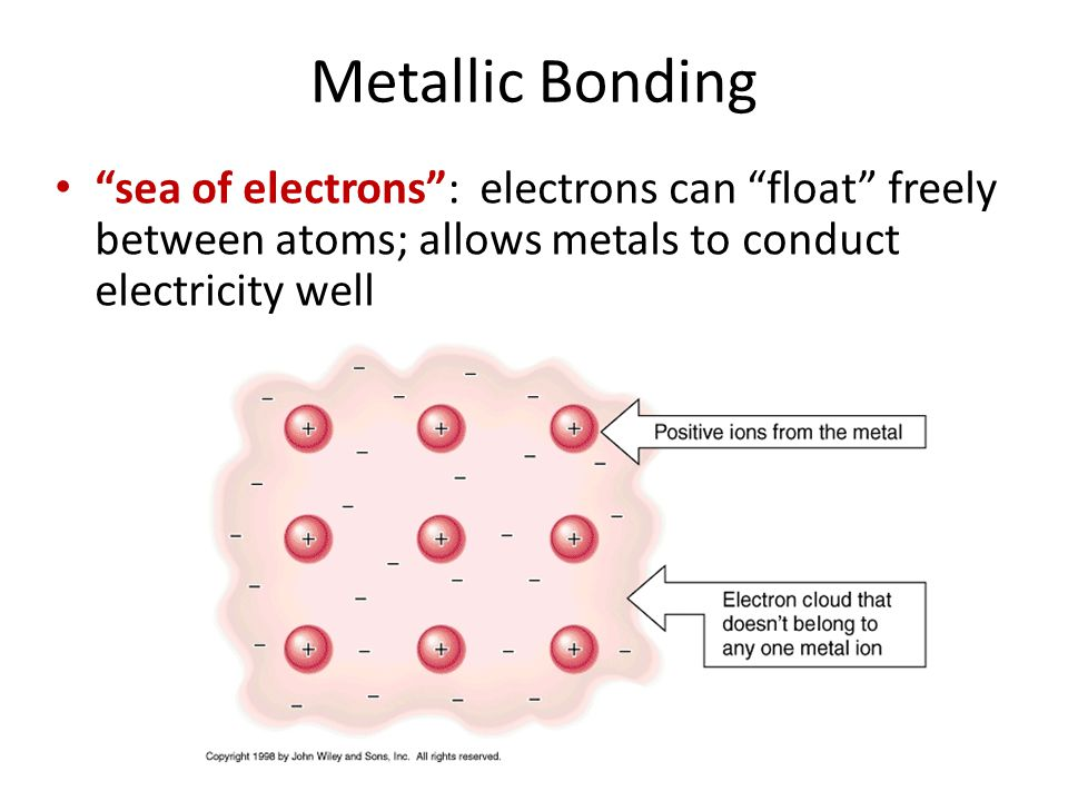 Metallic Bonding sea of electrons : electrons can float freely between atoms; allows metals to conduct electricity well.