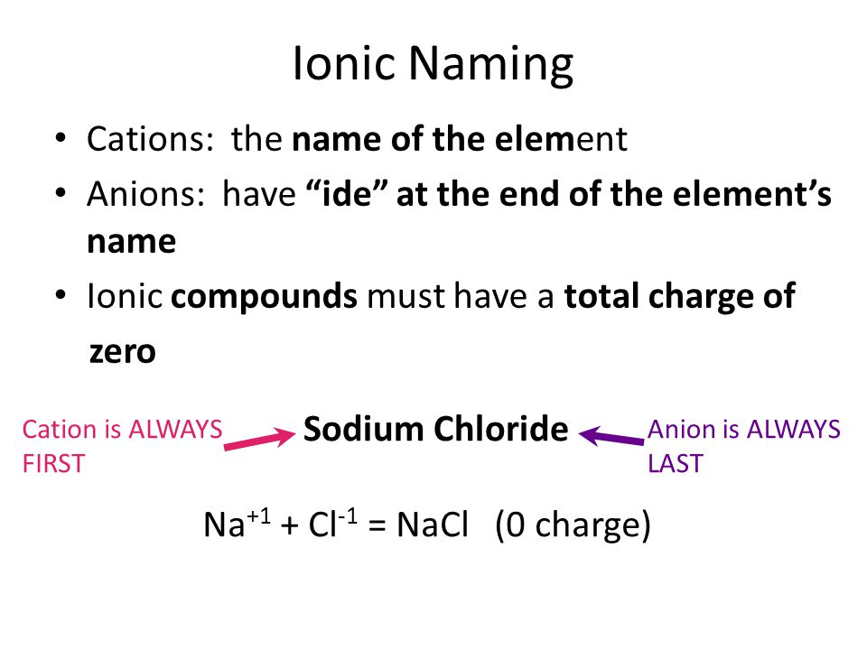 Ionic Naming Cations: the name of the element