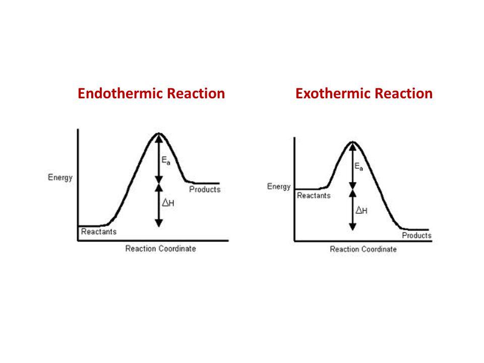 Endothermic Reaction Exothermic Reaction