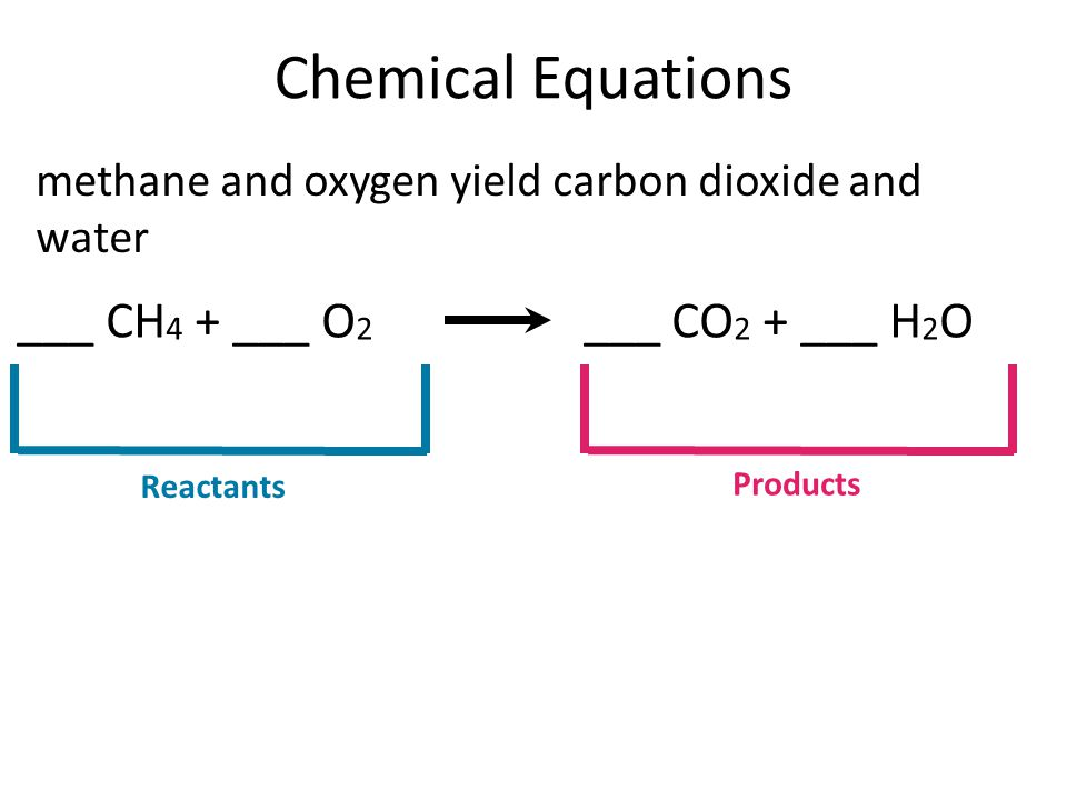 Chemical Equations ___ CH4 + ___ O2 ___ CO2 + ___ H2O