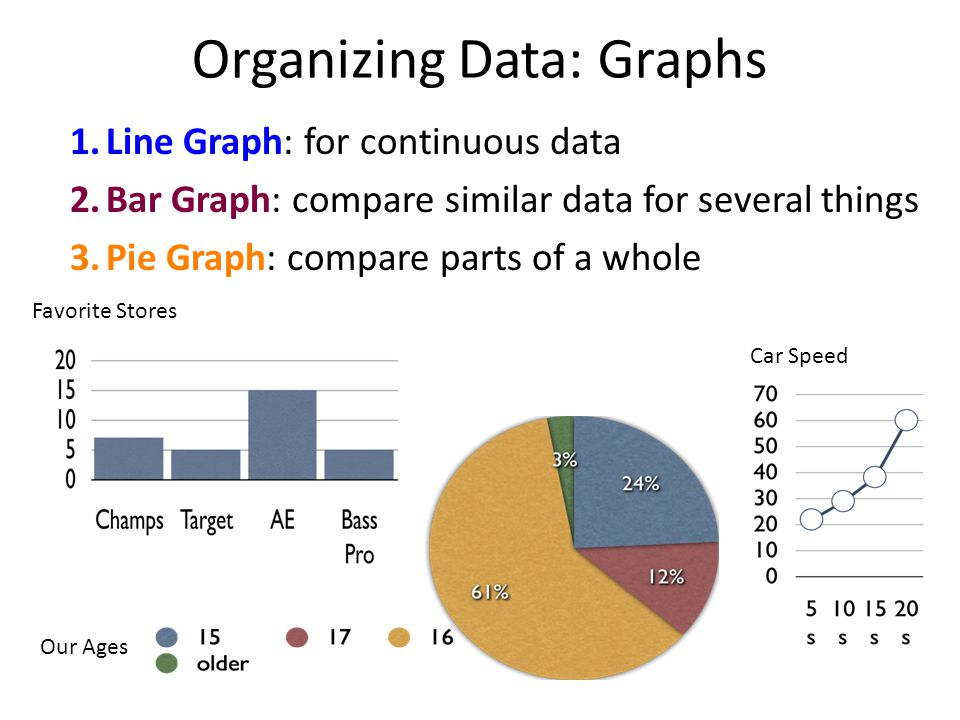 Organizing Data: Graphs