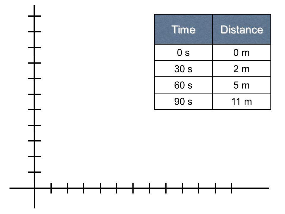 Time Distance 0 s 0 m 30 s 2 m 60 s 5 m 90 s 11 m