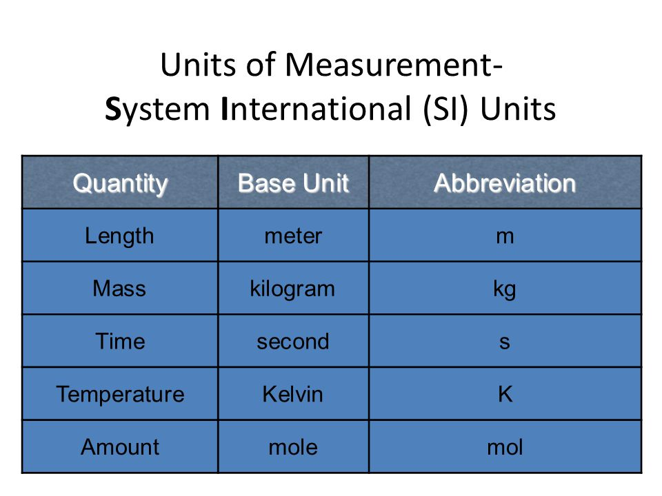 Units of Measurement- System International (SI) Units