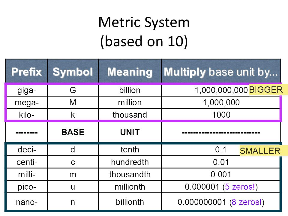 Metric System (based on 10) based on powers of 10