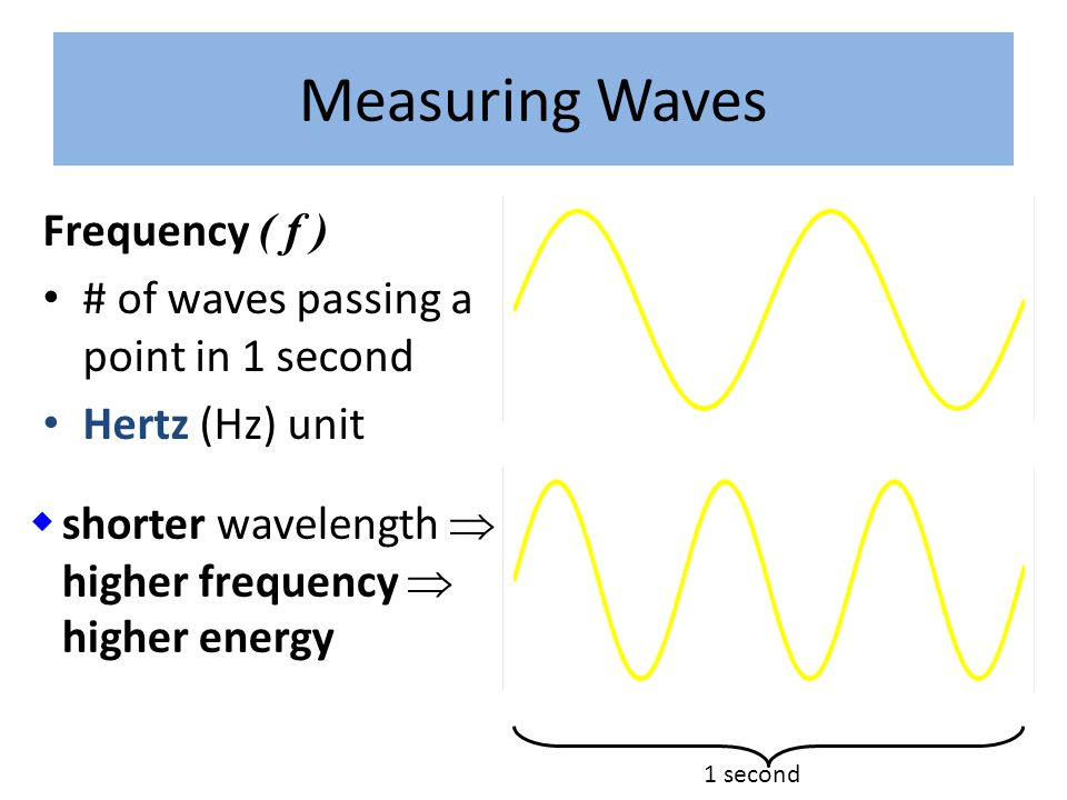 Measuring Waves Frequency ( f ) # of waves passing a point in 1 second