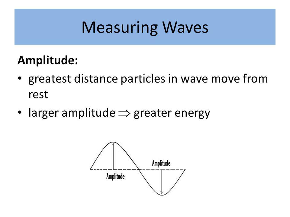 Measuring Waves Amplitude: