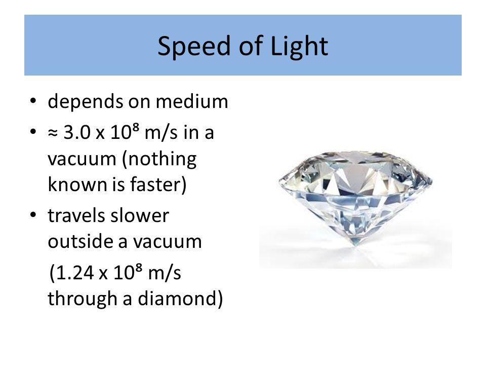 Speed of Light depends on medium