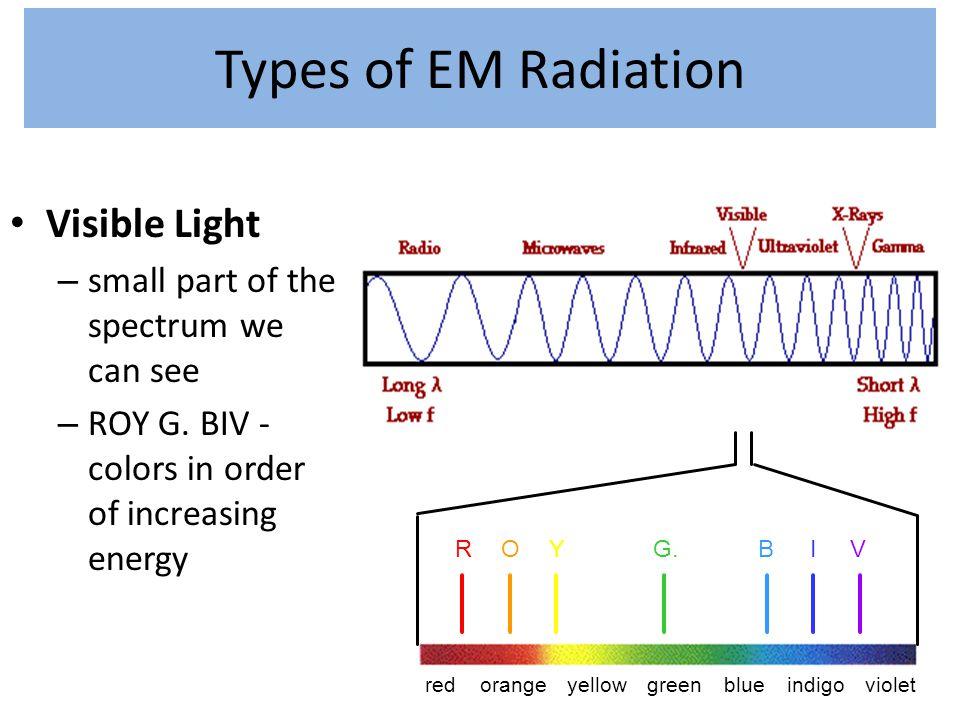 Types of EM Radiation Visible Light