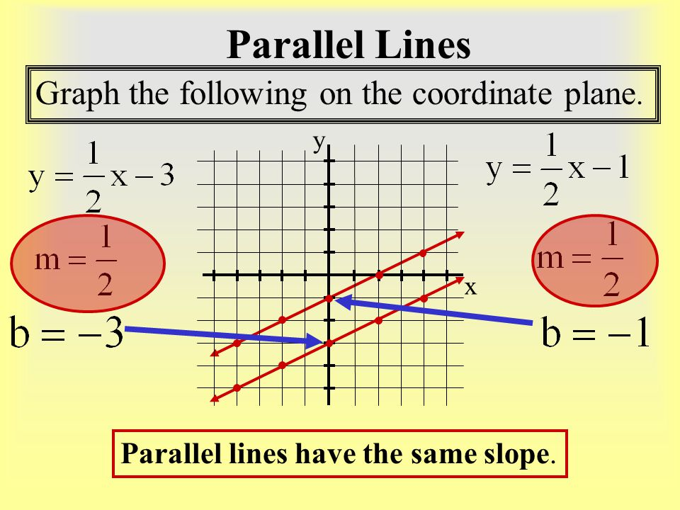 Parallel Lines Graph the following on the coordinate plane.