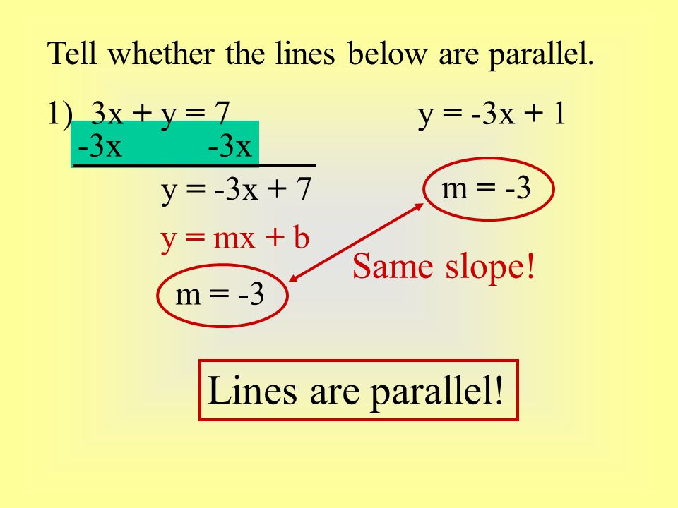 Lines are parallel! Same slope!