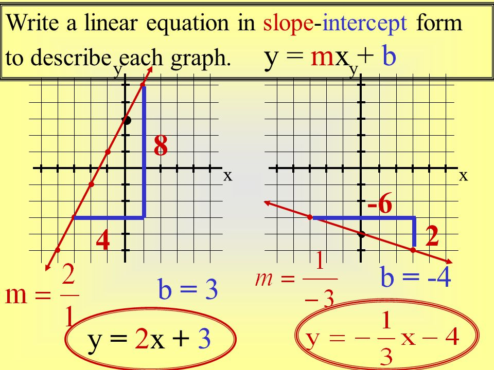 write equations in slope intercept form Writing linear equations using graphs students learn to write the equation of a line in slope-intercept form using the graph of the line in some problems, the graph.