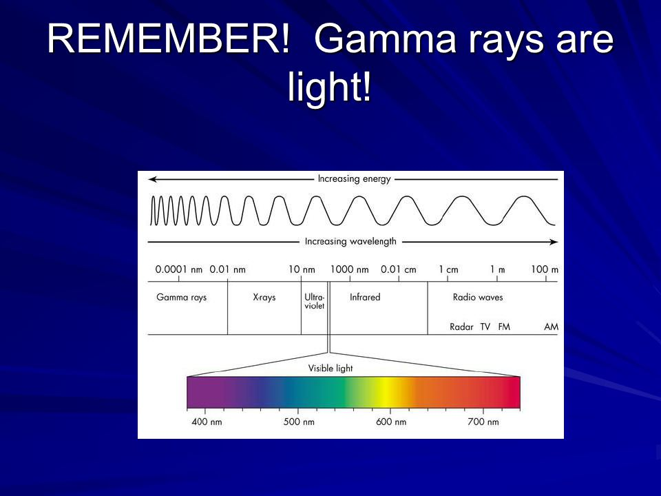 REMEMBER! Gamma rays are light!