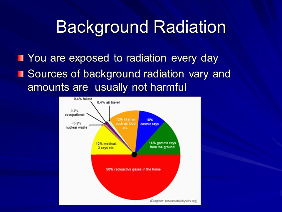 Background Radiation You are exposed to radiation every day