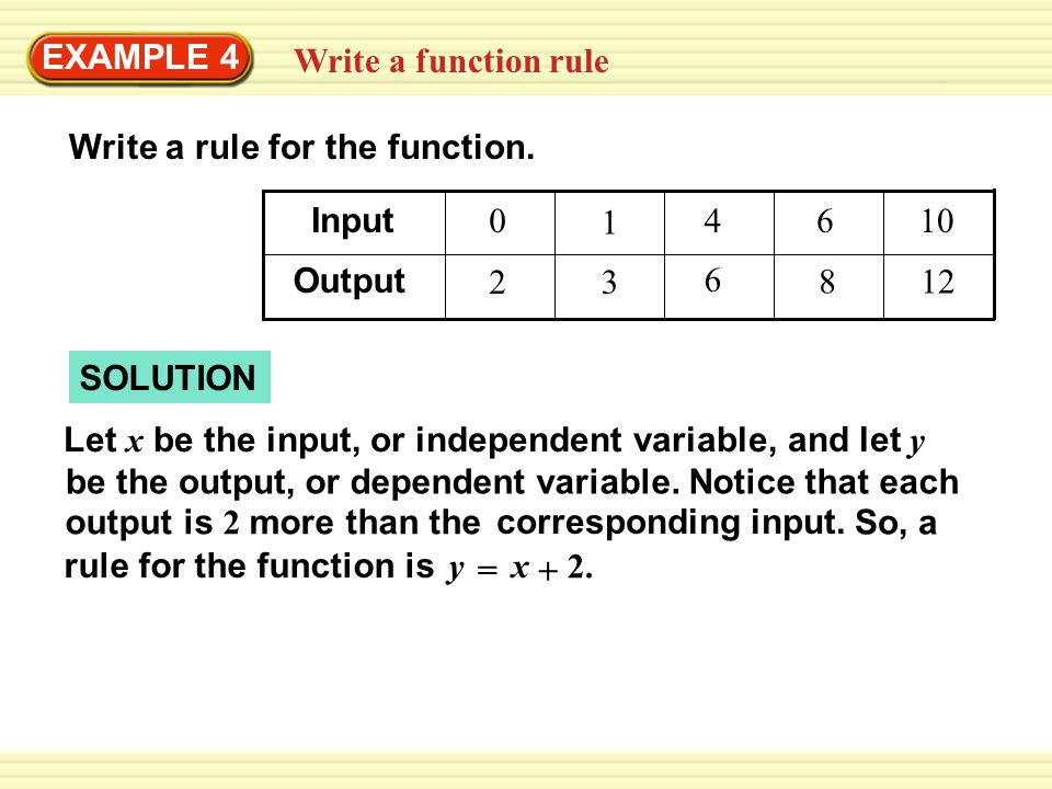 rule for the function is y