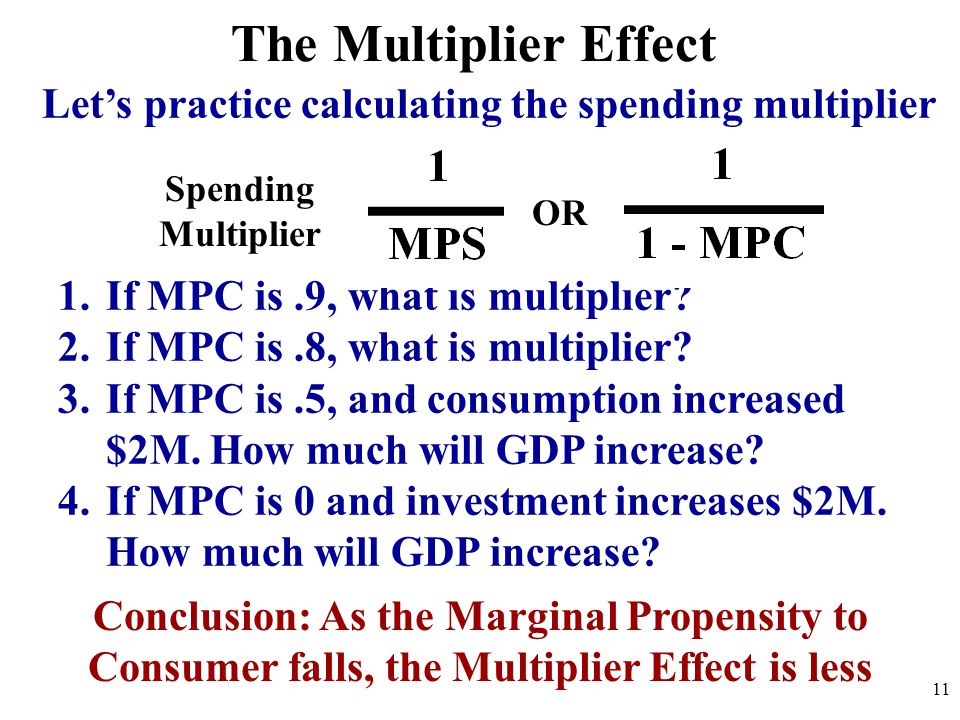 The Multiplier Effect Let's practice calculating the spending multiplier. Spending. Multiplier. OR.