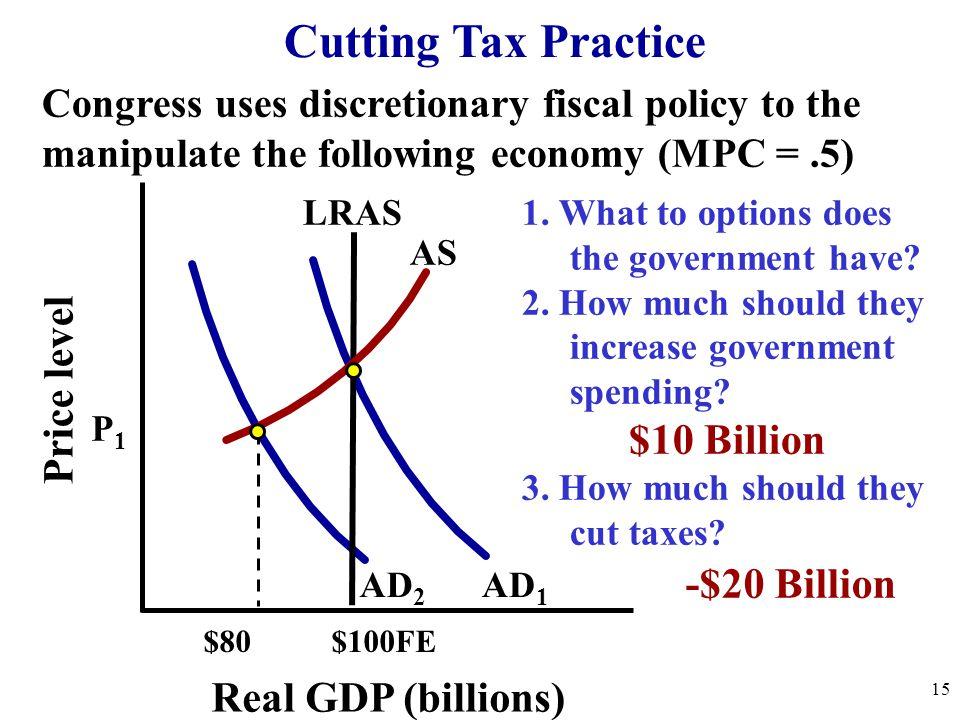 Cutting Tax Practice $10 Billion Price level -$20 Billion