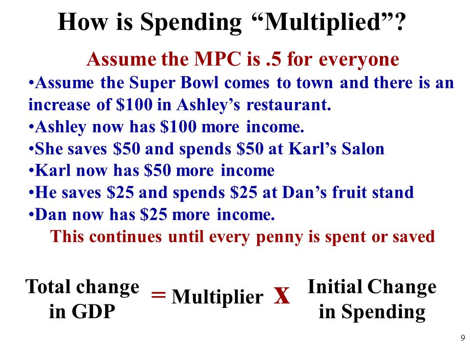 How is Spending Multiplied